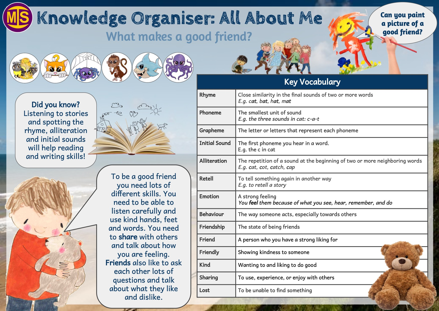 All About Me! Knowledge Organiser