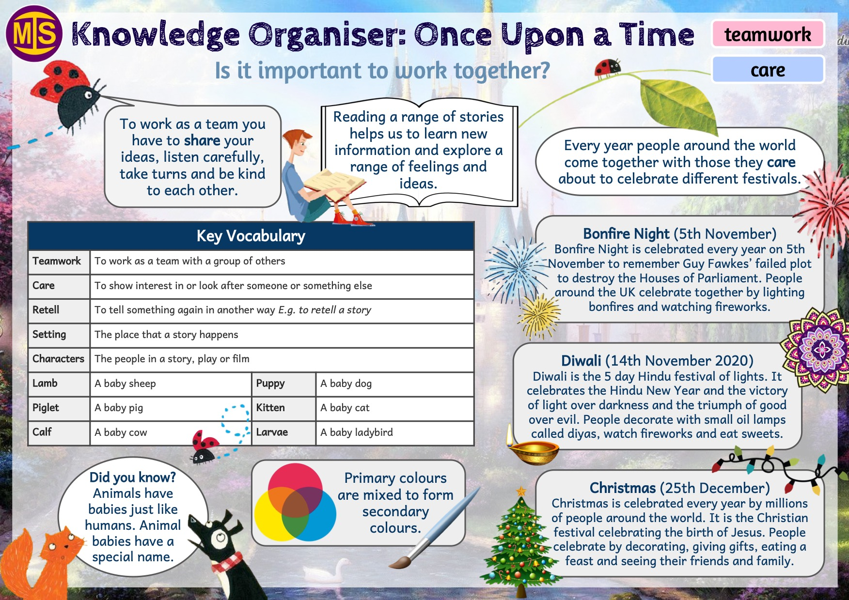 EYFS Once Upon A Time Knowledge Organiser